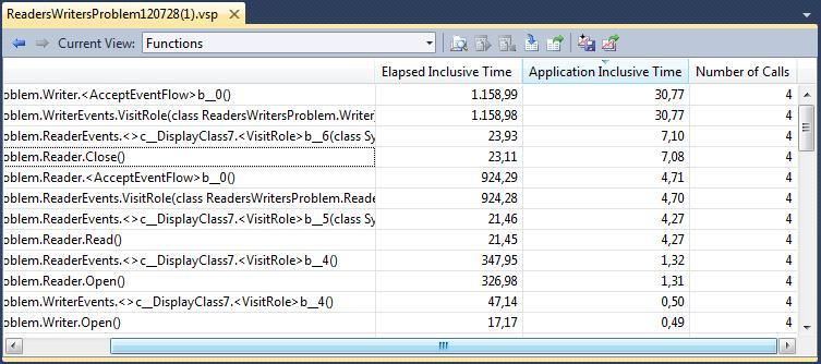 Vederea Functions în Instrumentation (Visual Studio)